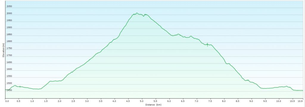 Peñabón walk elevation profile